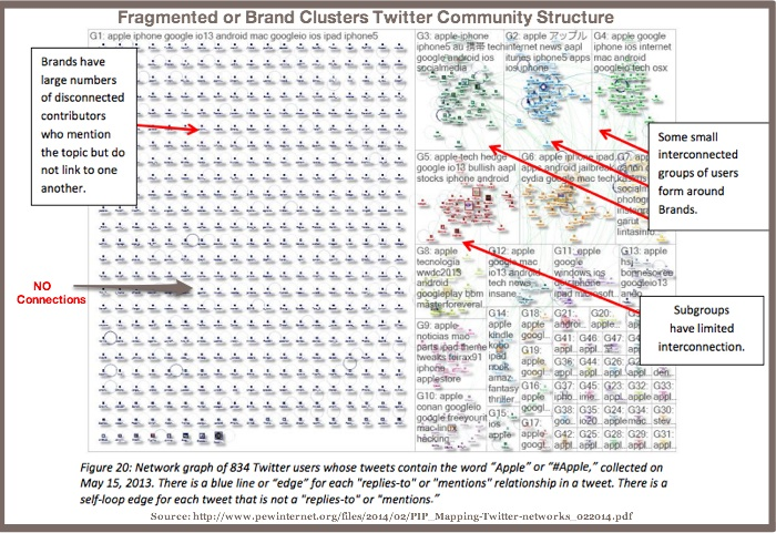 Fragmented or Brand CLuster Twitter Community Structure-Pew Internet-2014