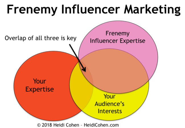 Frenemy Influencer Marketing: The Ultimate Guide - Heidi Cohen