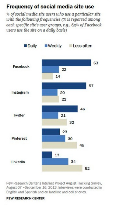 Frequency of social media site use 2013-Pew Internet