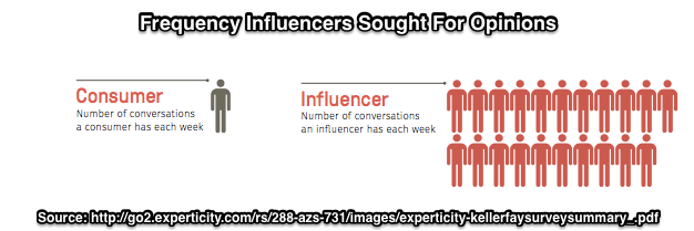 Influencer Frequency