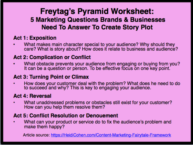Content Marketing and Blogging Stories -Freytag's Pyramid
