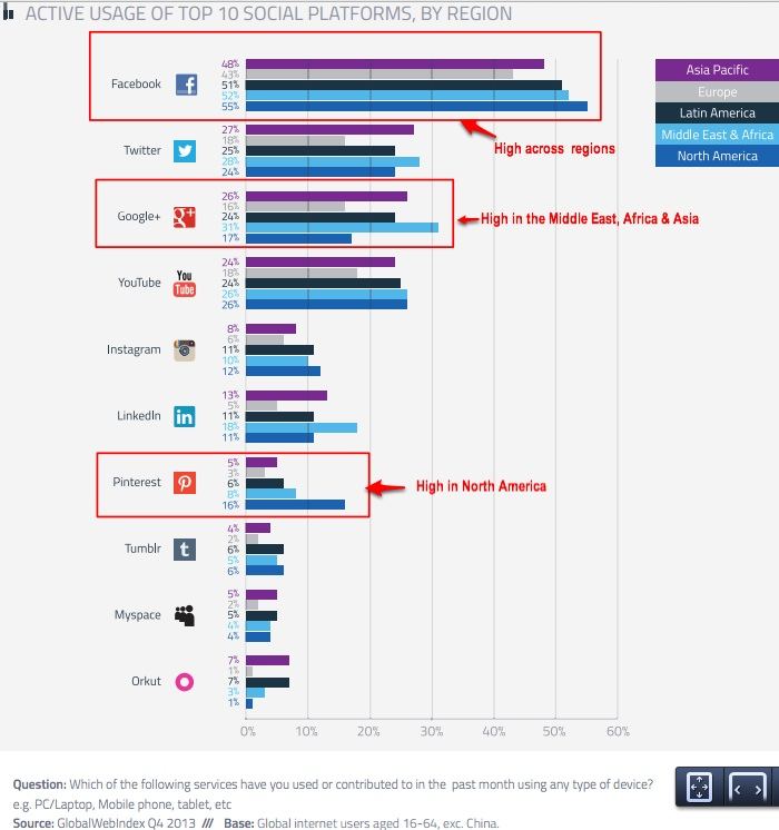 Global social media trends by region