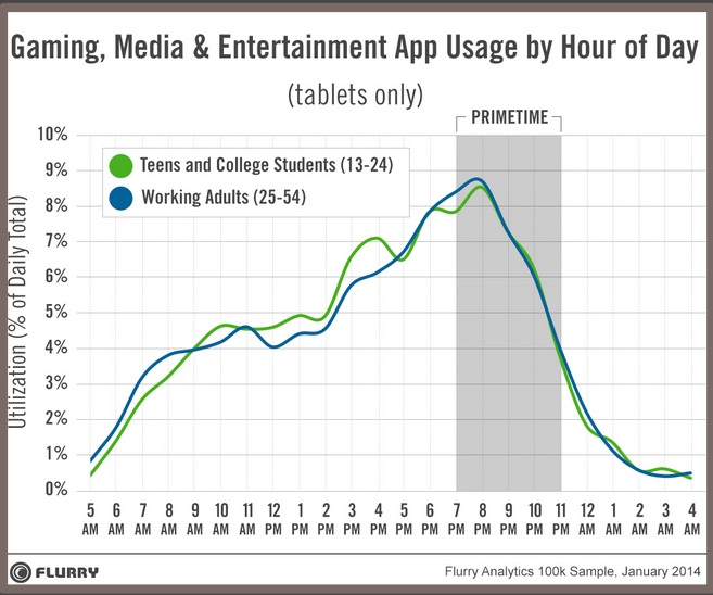 State of Mobile 2014-Exact target