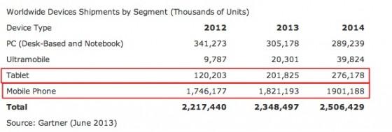 Gartner-Worldwide PC, Tablet and Mobile Phone Shipments