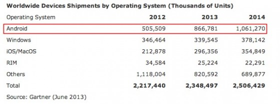 Gartner - Worldwide device Shipments by operating system