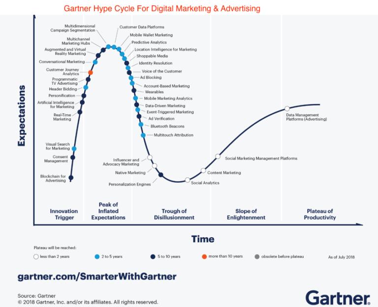 Gartner Hype Cycle For Digital Marketing & Advertising