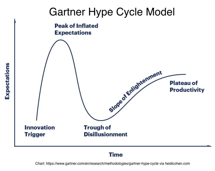 Gartner Hype Cycle Model