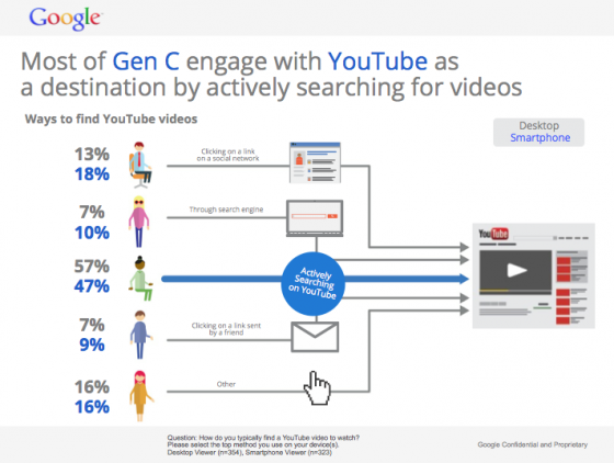 Gen C Search YouTube-Google