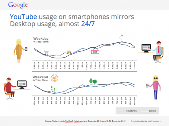 Gen C YouTube Usage-Smartphone and Desktop-Google