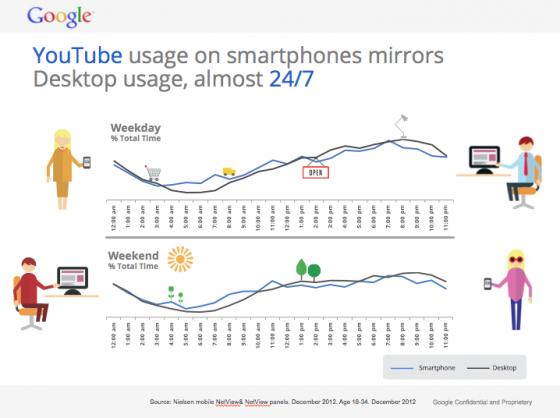 Gen C YouTube Usage-Smartphone and Desktop-Google