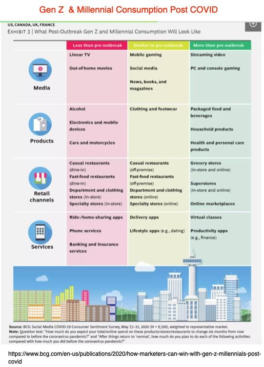 Gen Z and Millennial Consumption Post COVID-BCG Chart- Influences Content Marketing Pivot