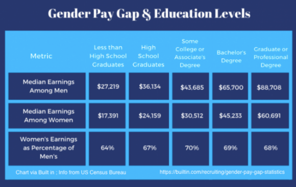 Marketing Career Advice Women - Salary Difference Based on Education via US Census Bureau Data