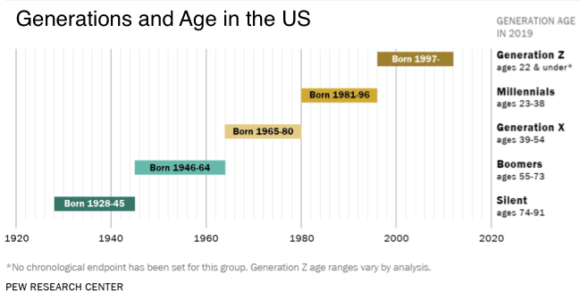 Generation and Age in the US