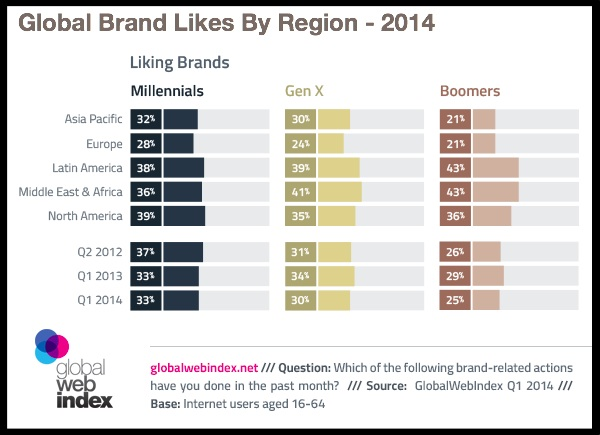 Facebook brand likes decline across region