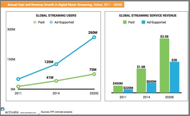 Global Digital Music Streaming Growth-users and revenue-Chart-Activate-2015