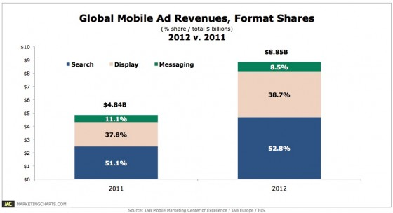 Global Mobile Ad Revenues