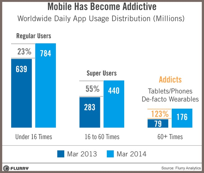 Global  Mobile Daily App Usage 2014-Flurry-1