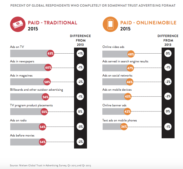 Global Trust In Advertising is Eroding - Nielsen Chart
