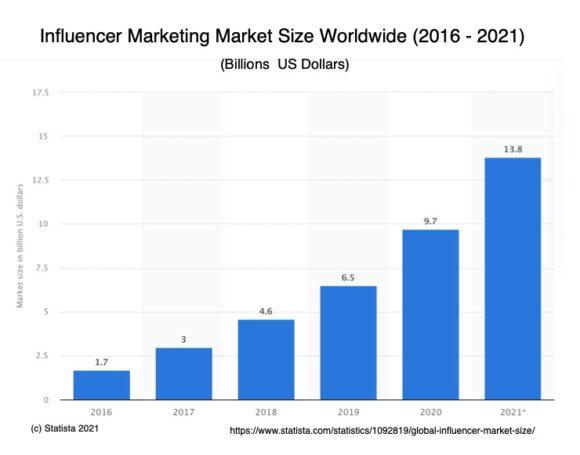 Global Influencer Marketing In US Dollars Billions