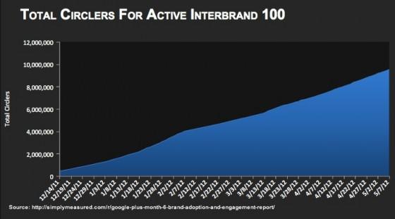 Steady circler growth