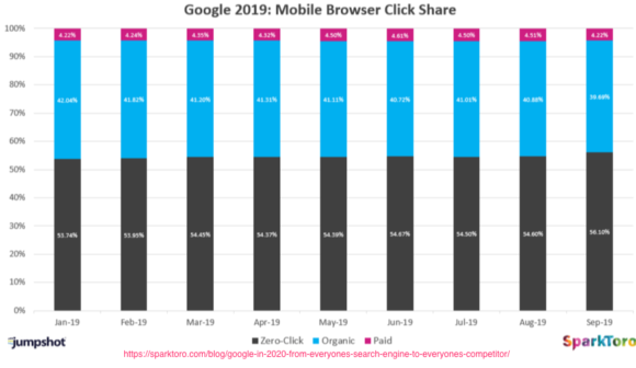 Google Mobile Browser Click Share