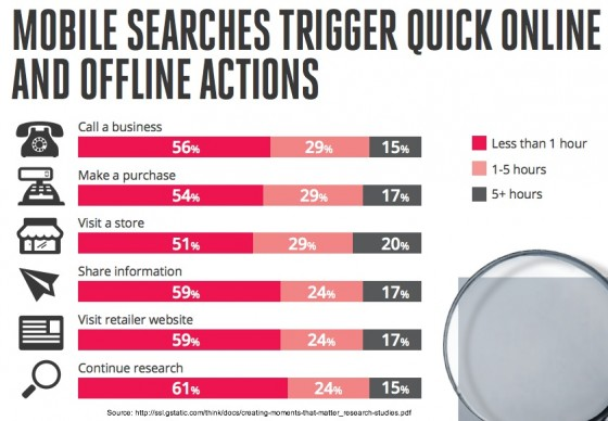 Google-Nielsen-Mobile Search-Online and offline action