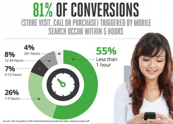 Google-Nielsen Mobile research -conversion rate