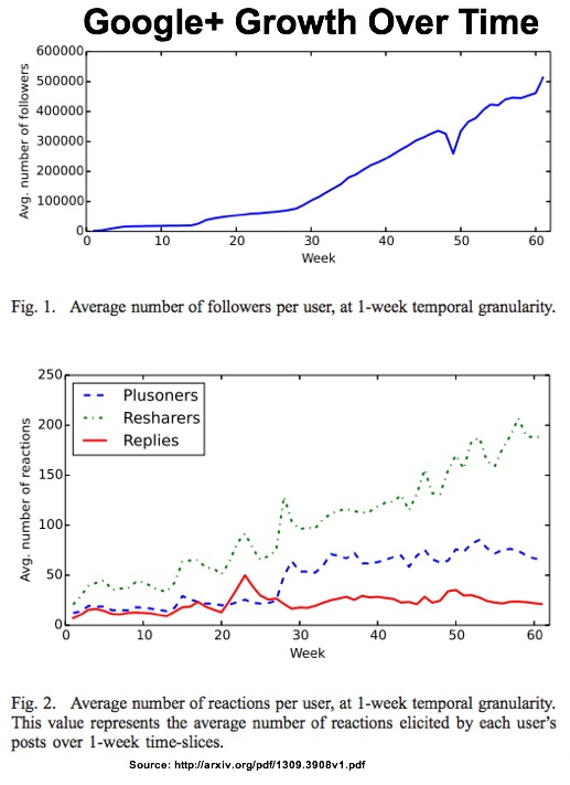 Google Plus Growth Over Time-Chart 1 and 2