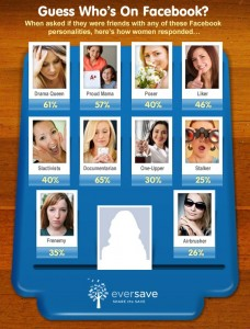 How women view their Facebook friends -Eversave research