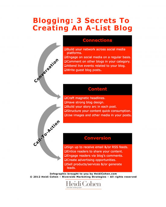 Infographic shows how to create A-list blog on heidicohen.com