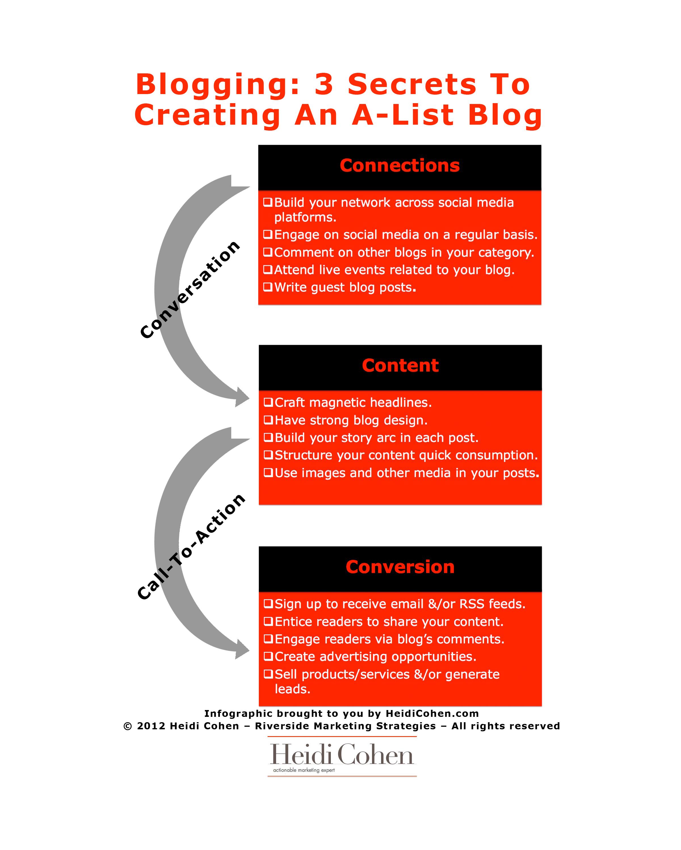 INFOGRAPHIC] Blogging: 3 Secrets To An A-List Blog - Heidi Cohen