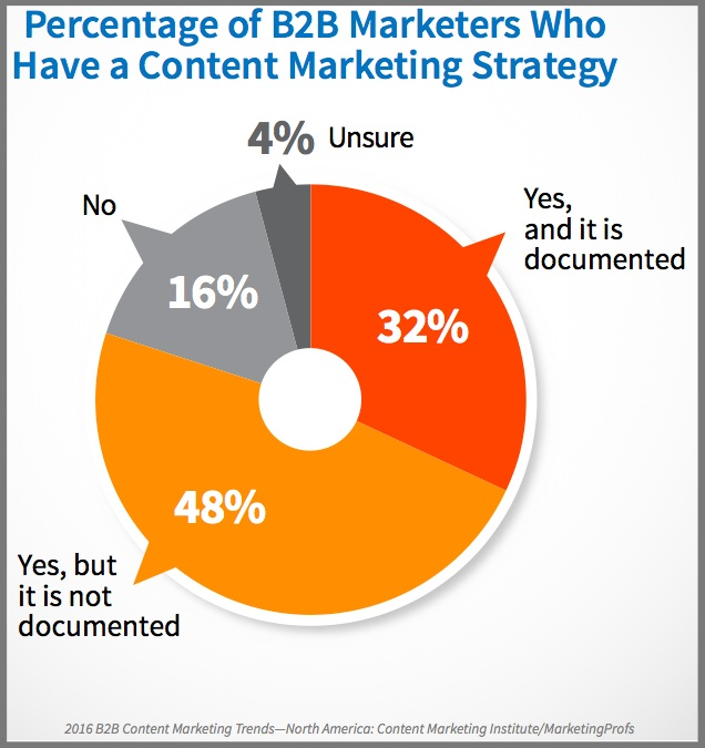 Have a content strategy-2016_B2B_Report-Chart-1