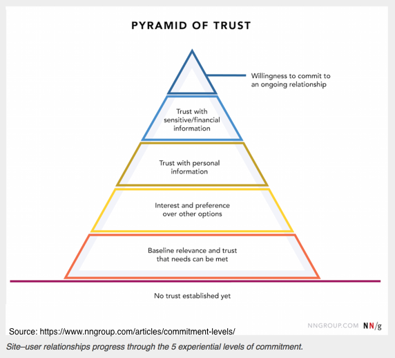 Hierarchy of Trust Chart
