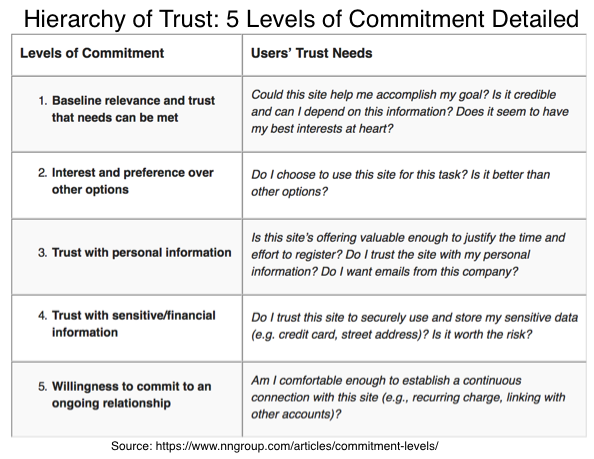 Details of 5 levels of Trust Hierarchy-Chart