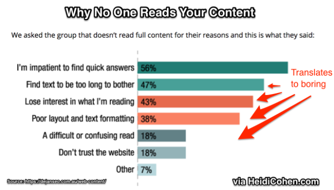Why People don't read your content-Research chart