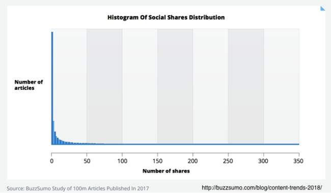 Histogram of social shares