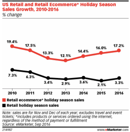 Holiday retail sales - Chart