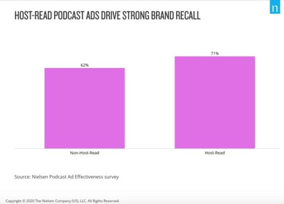 Host read podcast ads drive strong brand recall