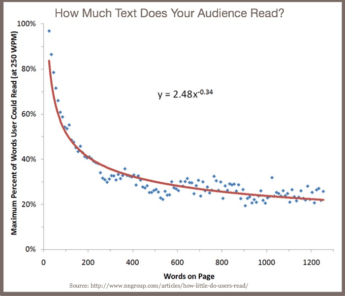 How Much Text Does Your Audience Read?-2