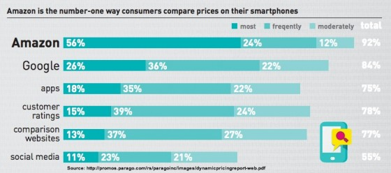 What information shoppers check via smartphones in-store