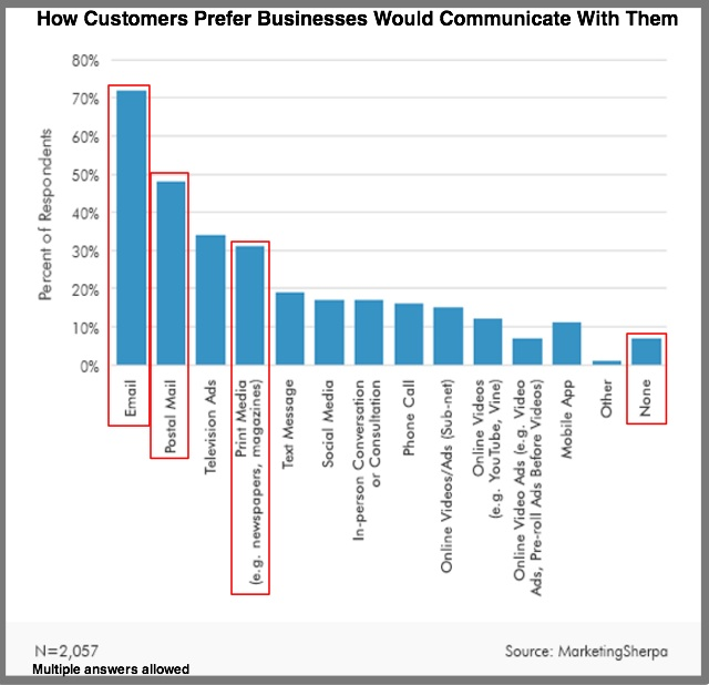 Customer Advertising Preferences - MarketingSherpa Research Chart