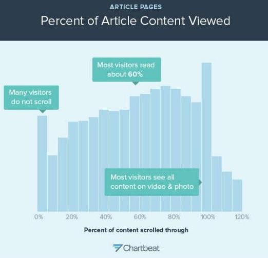 How people read online- Slate-Chart 2- Percentage read
