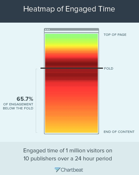 How people read online-Slate-Heatmap of engagement-Chart 7