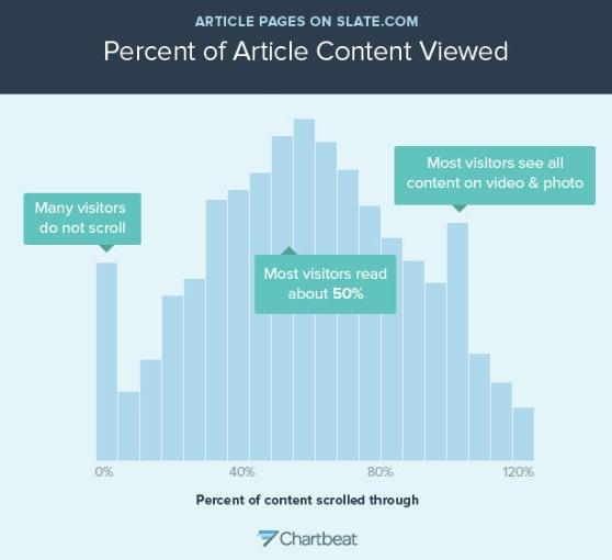 How people read online via  Slate Magazine-Chart