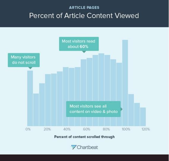 How People Read Online Content -Chart by Chartbeat