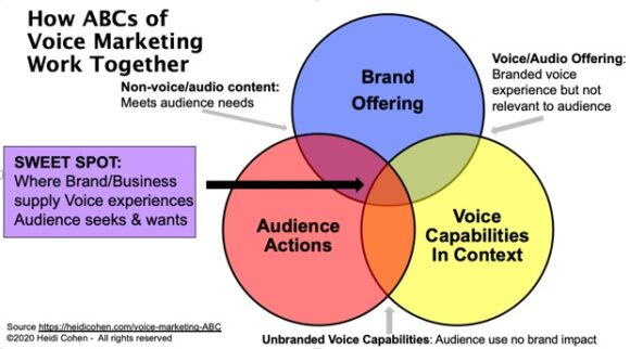 Voice Marketing ABC - How they work together