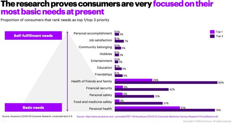 The research proves onsumers are very focused on their most basic needs at present