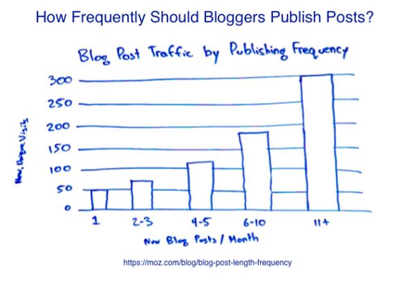 Blogging Media- Blog Post Publication Frequency via Rand Fishkin of Moz