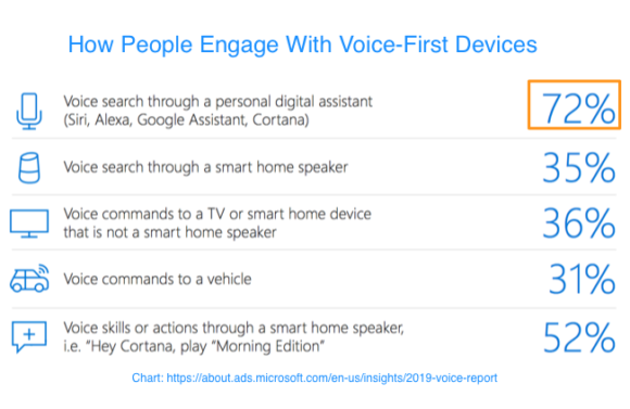 How people engage with voice-first devices