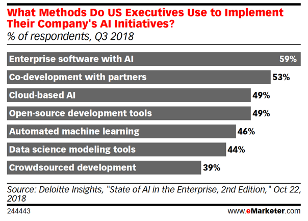 What Methods do US Executives user to implement their company's AI Initiatives?